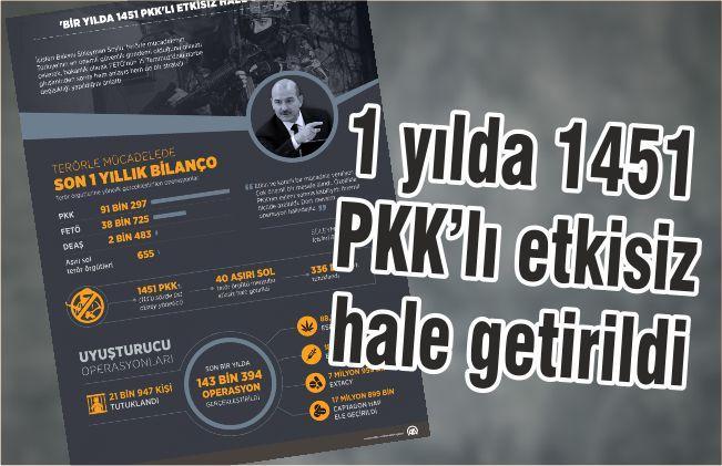1 yılda 1451 pkk'lı etkisiz hale getirildi