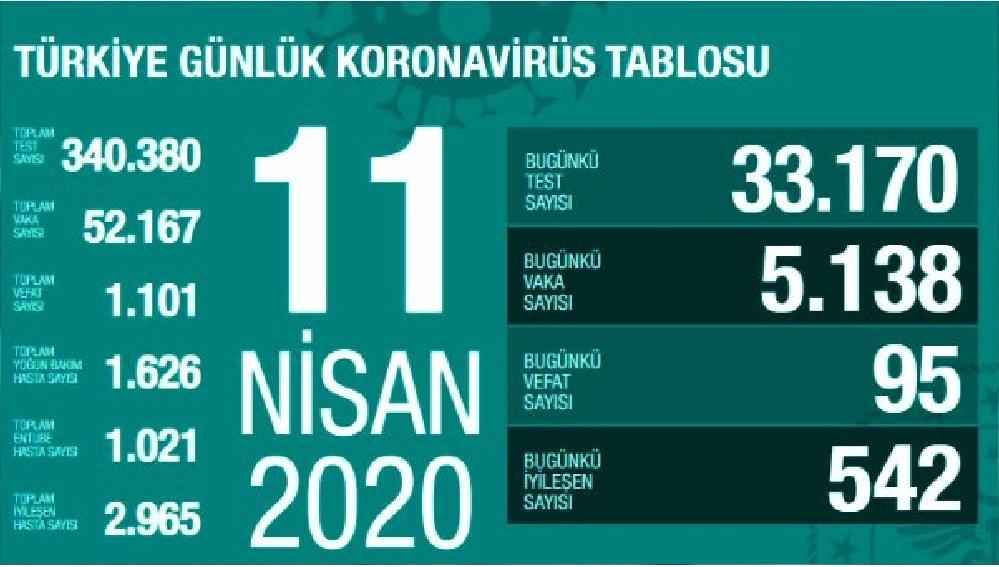 Türkiye'de koronavirüsten ölenlerin sayısı 95 artarak 1101'e yükseldi