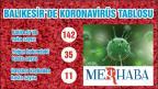 Balıkesir'de koronavirüs bir can daha aldı: Ölü sayısı 11 oldu