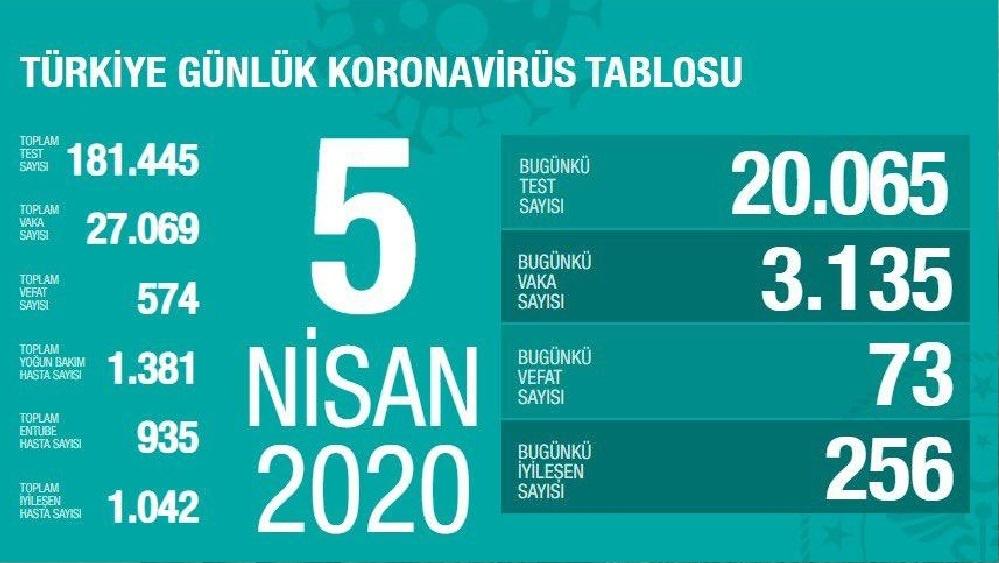 Türkiye'de koronavirüsten ölenlerin sayısı 574'e yükseldi