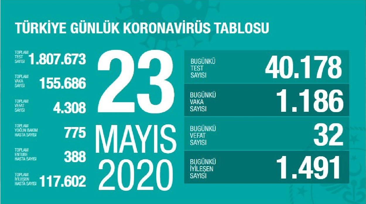 Türkiye'de Kovid-19 tedavisi tamamlananların sayısı 117 bin 602'ye yükseldi