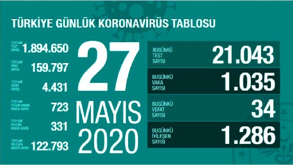 Türkiye'de 27 Mayıs günü koronavirüsten 34 kişi hayatını kaybetti, 1035 yeni vaka tespit edildi