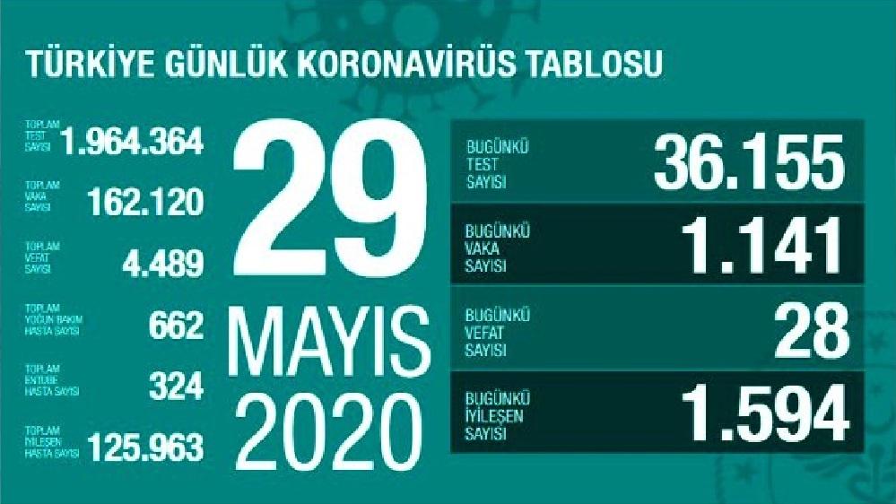Türkiye'de 29 Mayıs günü koronavirüsten ölenlerin sayısı 28 oldu, 1141 yeni vaka tespit edildi