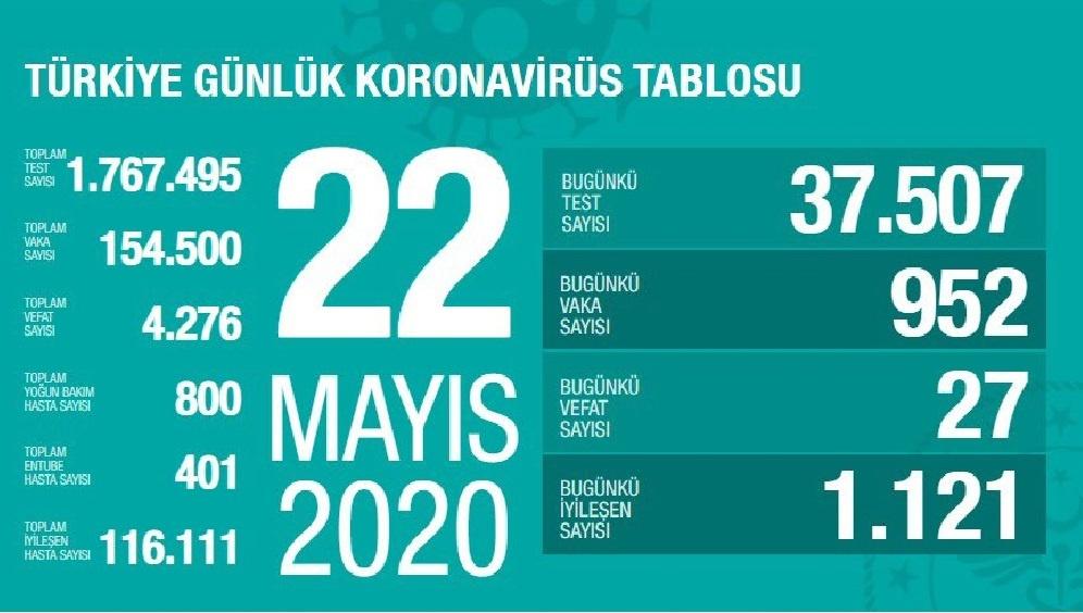 Türkiye'de 22 Mayıs günü koronavirüsten ölenlerin sayısı 27 oldu, 952 yeni vaka tespit edildi