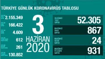 Türkiye'de 3 Haziran günü koronavirüsten ölenlerin sayısı 24 oldu, 867 yeni vaka tespit edildi