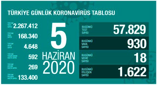 Türkiye'de 5 Haziran günü koronavirüsten 18 kişi vefat etti, 930 yeni vaka tespit edildi