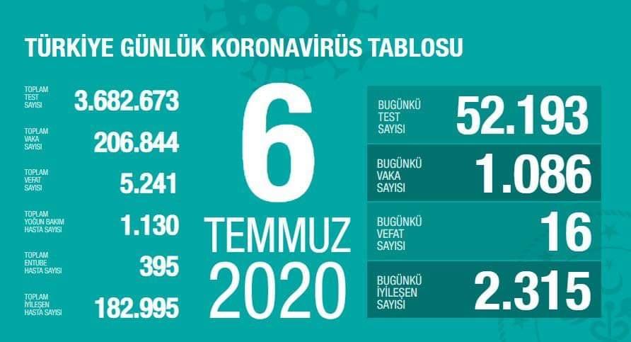 Türkiye'de 6 Temmuz günü koronavirüs kaynaklı 16 can kaybı, 1086 yeni vaka tespit edildi
