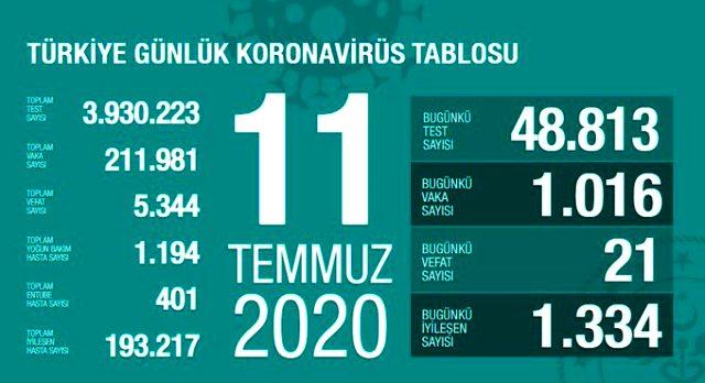 Türkiye'de 11 Temmuz günü koronavirüs nedeniyle 21 kişi hayatını kaybetti, 1016 yeni vaka tespit edildi