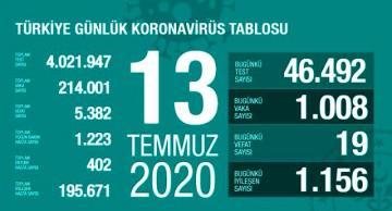 Türkiye'de 13 Temmuz günü koronavirüs kaynaklı 19 can kaybı, 1008 yeni vaka tespit edildi