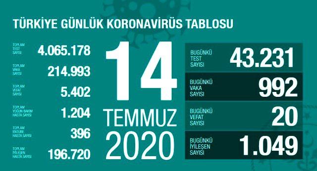 ürkiye'de 14 Temmuz günü koronavirüs nedeniyle 20 kişi hayatını kaybetti, 992 yeni vaka tespit edildi