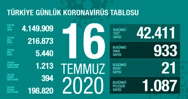 Türkiye'de 16 Temmuz günü koronavirüs nedeniyle 21 kişi hayatını kaybetti, 933 yeni vaka tespit edildi