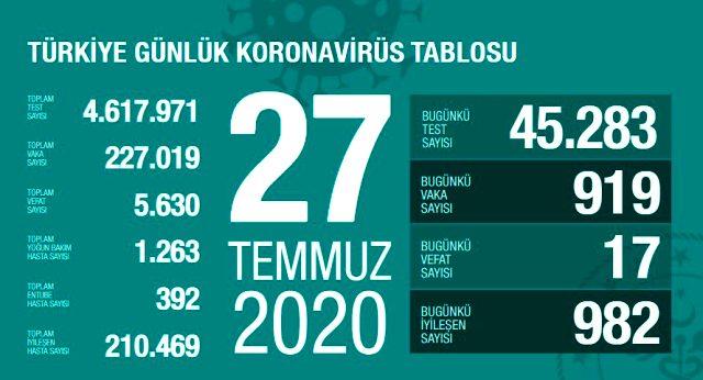 Türkiye'de 27 Temmuz günü koronavirüs kaynaklı 17 can kaybı, 919 yeni vaka tespit edildi