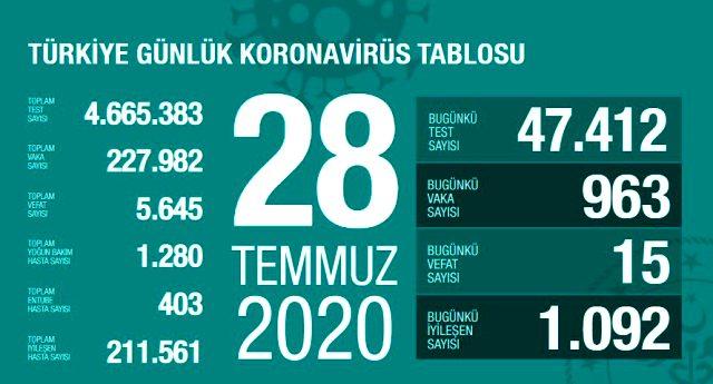 Türkiye'de 28 Temmuz günü koronavirüs nedeniyle 15 kişi hayatını kaybetti, 963 yeni vaka tespit edildi