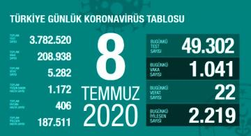 Türkiye'de 8 Temmuz günü koronavirüs kaynaklı 22 can kaybı, 1041 yeni vaka tespit edildi