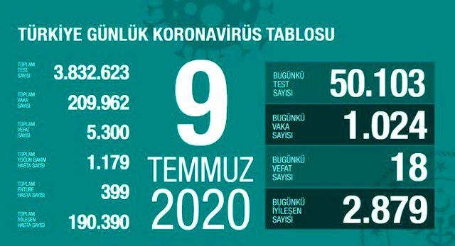 Türkiye'de 9 Temmuz günü koronavirüs nedeniyle 18 kişi hayatını kaybetti, 1024 yeni vaka tespit edildi
