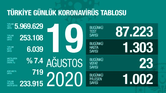 Türkiye'de 19 Ağustos günü koronavirüs kaynaklı 23 can kaybı, 1303 yeni vaka tespit edildi