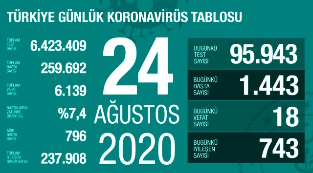Türkiye'de 24 Ağustos günü koronavirüs kaynaklı 18 can kaybı, 1443 yeni vaka tespit edildi