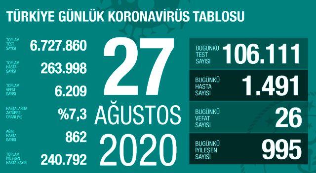 Türkiye'de 27 Ağustos günü koronavirüs kaynaklı 26 can kaybı, 1491 yeni vaka tespit edildi