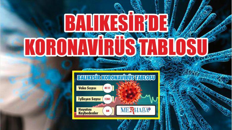 BALIKESİR'DE 12 EKİM KORONAVİRÜS TABLOSU