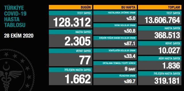 Türkiye'de 28 Ekim günü koronavirüs nedeniyle 77 kişi vefat etti, 2305 yeni vaka tespit edildi