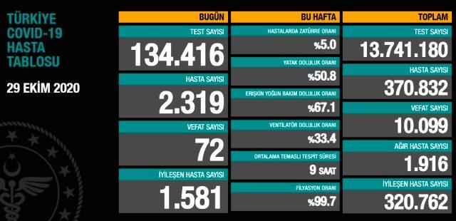 Türkiye'de 29 Ekim günü koronavirüs nedeniyle 72 kişi vefat etti, 2319 yeni vaka tespit edildi