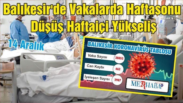 Balıkesir'de Vakalarda Haftasonu Düşüş Haftaiçi Yükseliş