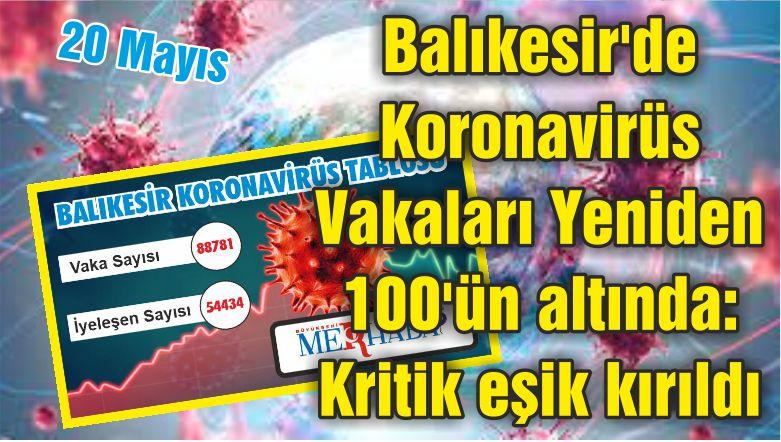 Balıkesir'de Koronavirüs Vakaları Yeniden 100'ün altında: Kritik eşik kırıldı