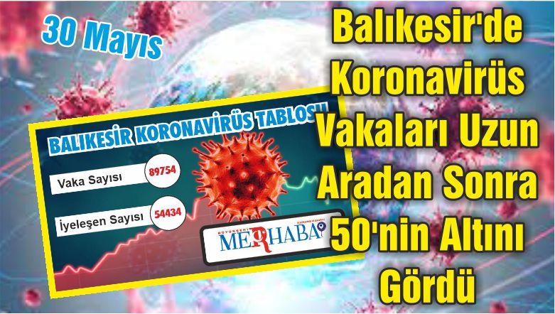 Balıkesir'de Koronavirüs Vakaları Uzun Aradan Sonra 50'nin Altını Gördü