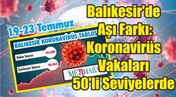 Balıkesir'de Aşı Farkı: Koronavirüs Vakaları 50'li Seviyelerde